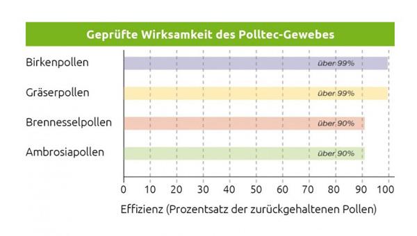 NEHER-Polltec-Gewebe_Grafik-Pollen