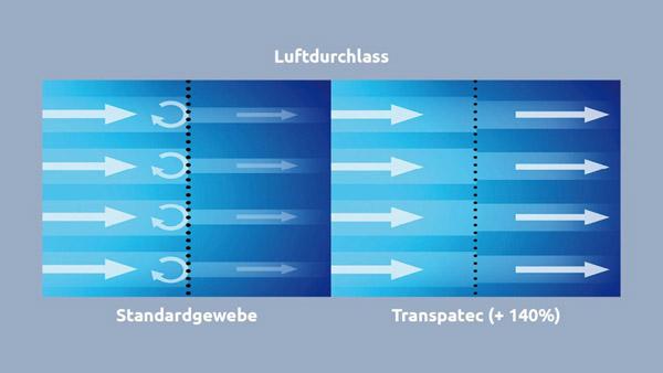 NEHER_Transpatec_Luftdurchlässigkeit